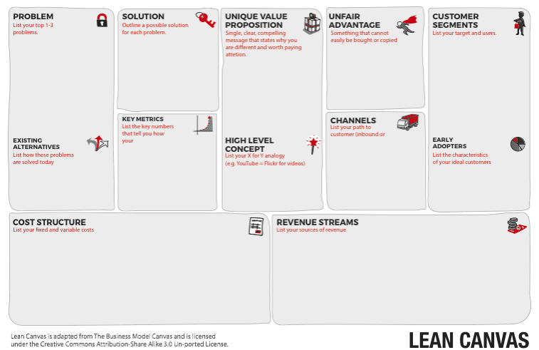Using the Lean Canvas to Model Your Startup