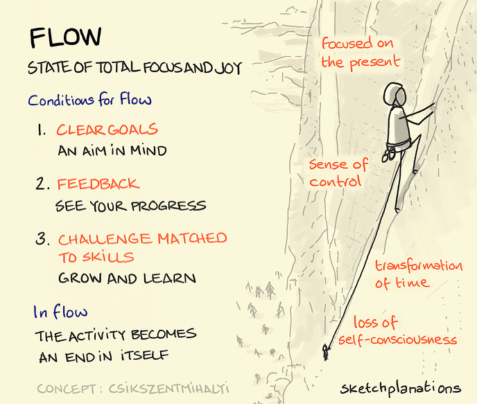 Events for bootstrappers in Jan 2021: flow needs clear goals, clear feedback, and challenges that match skills